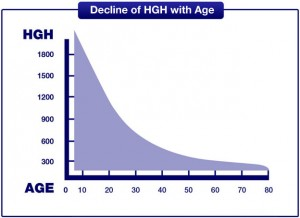 HGH Levels Over the Years